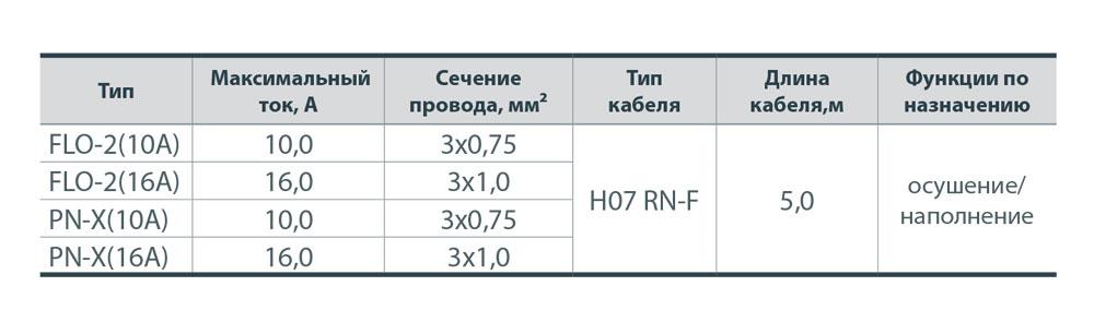 Выключатель поплавковый FLO-2(10A)
